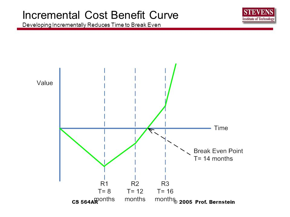 Incremental Cost Benefit Curve Developing Incrementally Reduces Time to Break Even