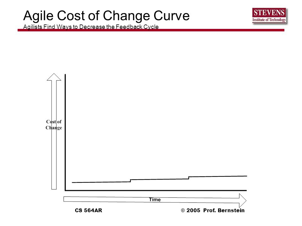 Agile Cost of Change Curve Agilists Find Ways to Decrease the Feedback Cycle