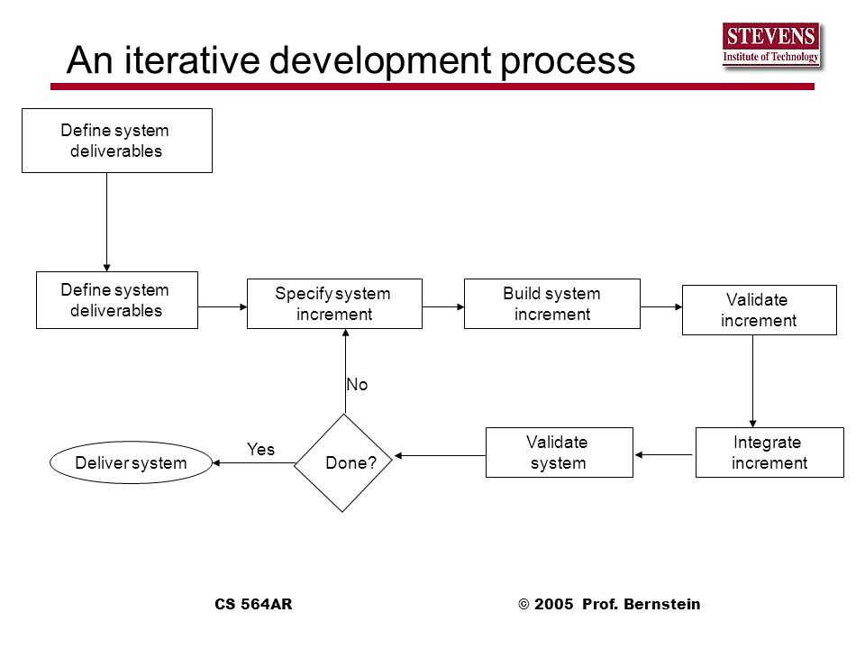 An iterative development process