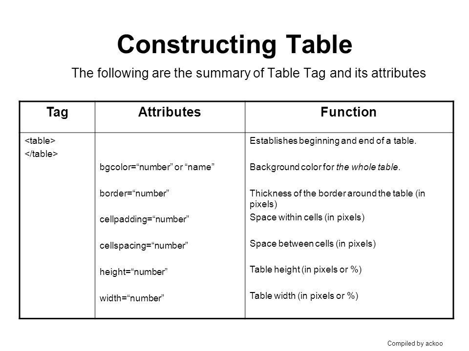 Table html attributes bruin blog - Attributes of table tag in html ...