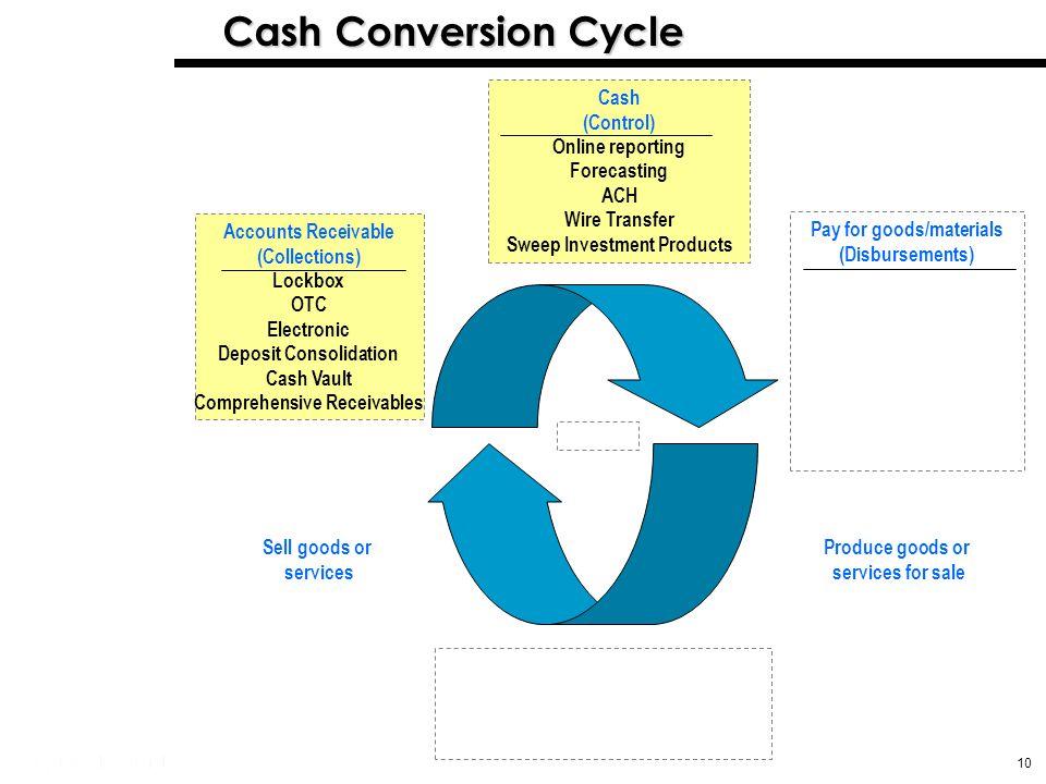 Managing Cash Using Treasury Management Tools - ppt download