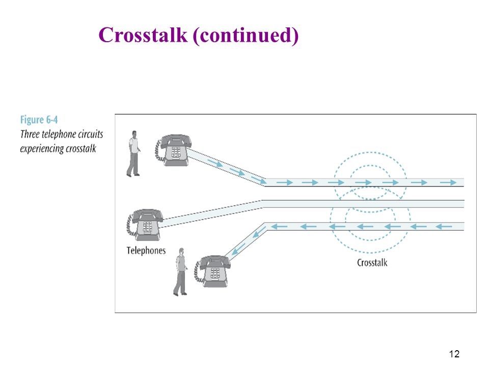 Crosstalk (continued)