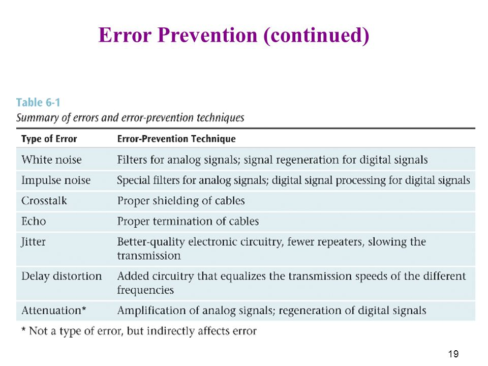 Error Prevention (continued)