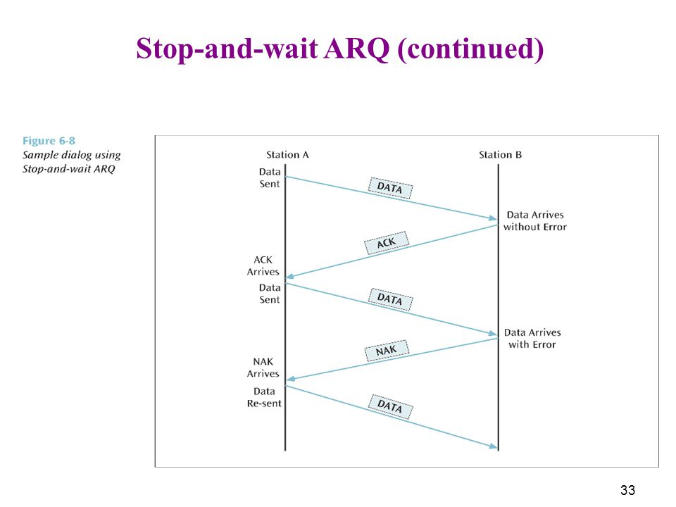 Stop-and-wait ARQ (continued)