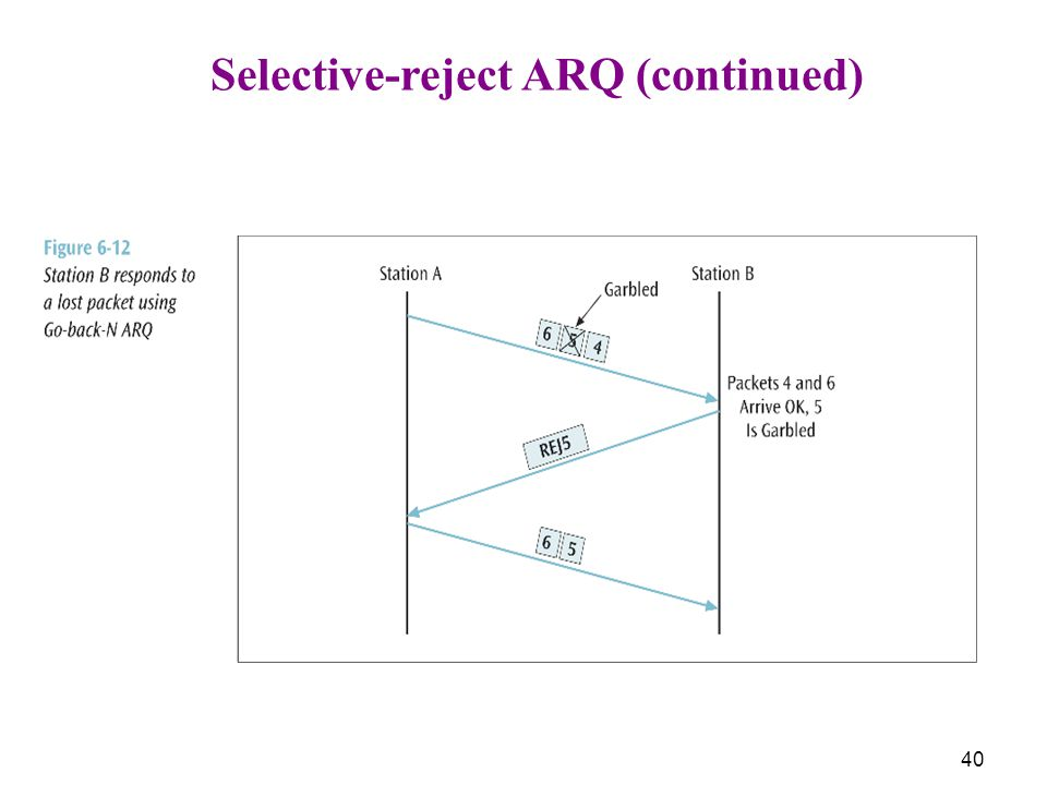 Selective-reject ARQ (continued)