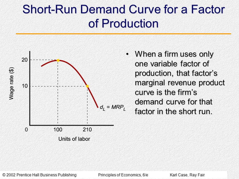 Short-Run Demand Curve for a Factor of Production