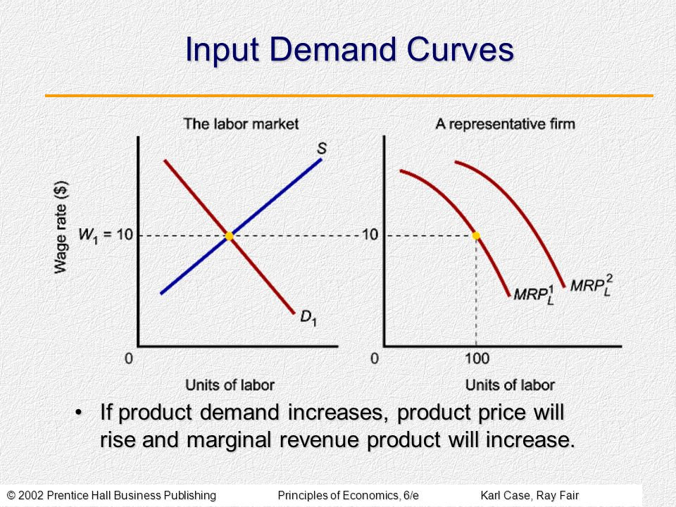 Input Demand Curves If product demand increases, product price will rise and marginal revenue product will increase.