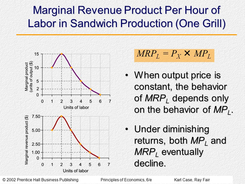 Marginal Revenue Product Per Hour of Labor in Sandwich Production (One Grill)
