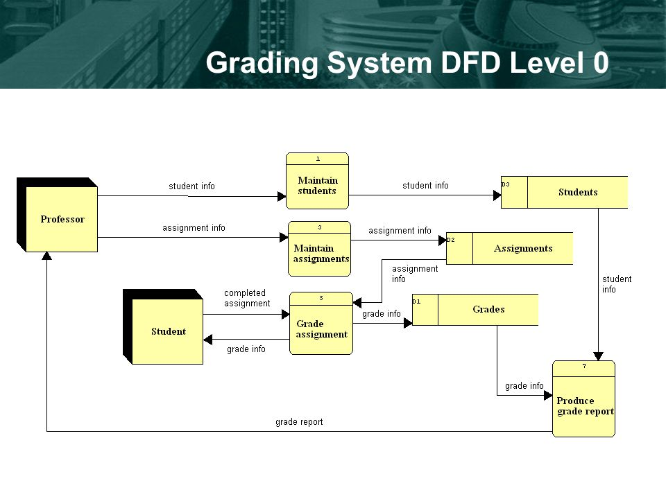 Is 421 information systems analysis ppt video online download grading system dfd context 5 grading ccuart Gallery