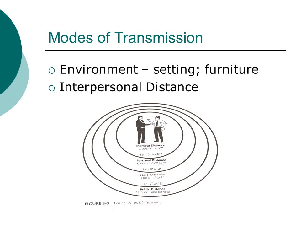 Modes of Transmission Environment – setting; furniture