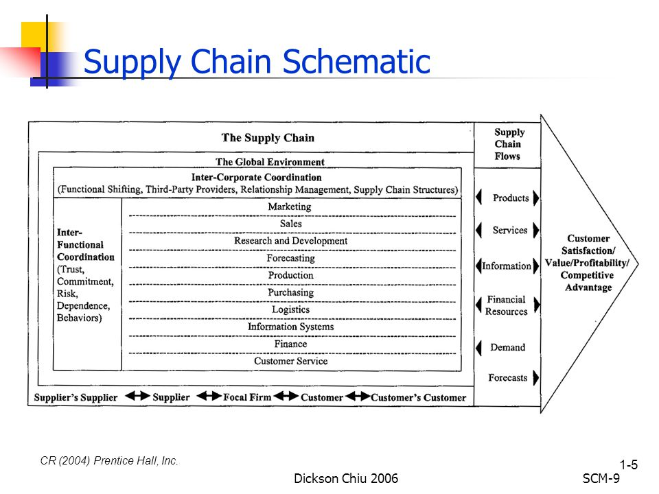 supply chain of reliance fresh Case analysis: supply chain management at wal-mart introduction wal-mart stores inc was the world's largest retailer and was started by sam walton in 1962 who named it as wal-mart discount city.