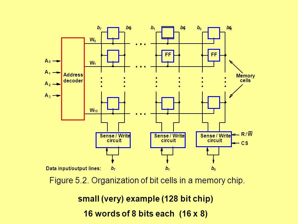 logic diagram 512 x 8 bit sram wiring diagram blog  logic diagram 512 x 8 bit sram wiring diagram logic diagram 512 x 8 bit sram