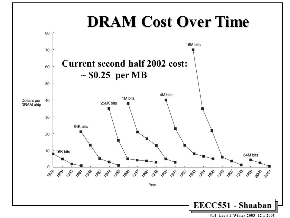 DRAM Cost Over Time Current second half 2002 cost: ~ $0.25 per MB