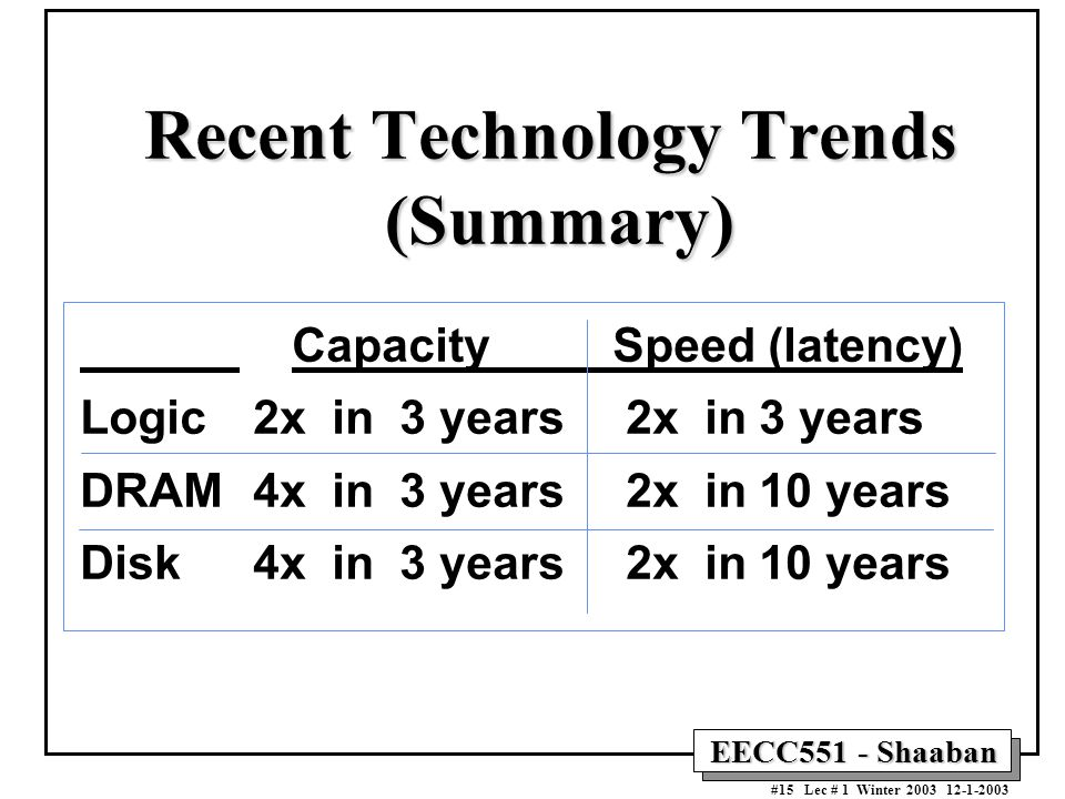 Recent Technology Trends (Summary)