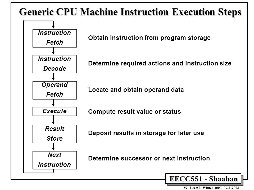 Generic CPU Machine Instruction Execution Steps