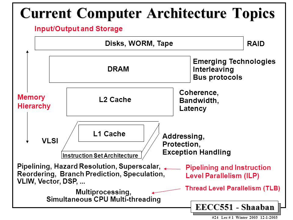 Current Computer Architecture Topics