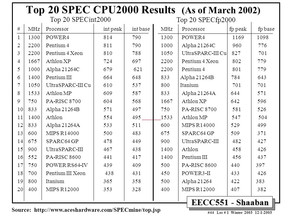 Top 20 SPEC CPU2000 Results (As of March 2002)