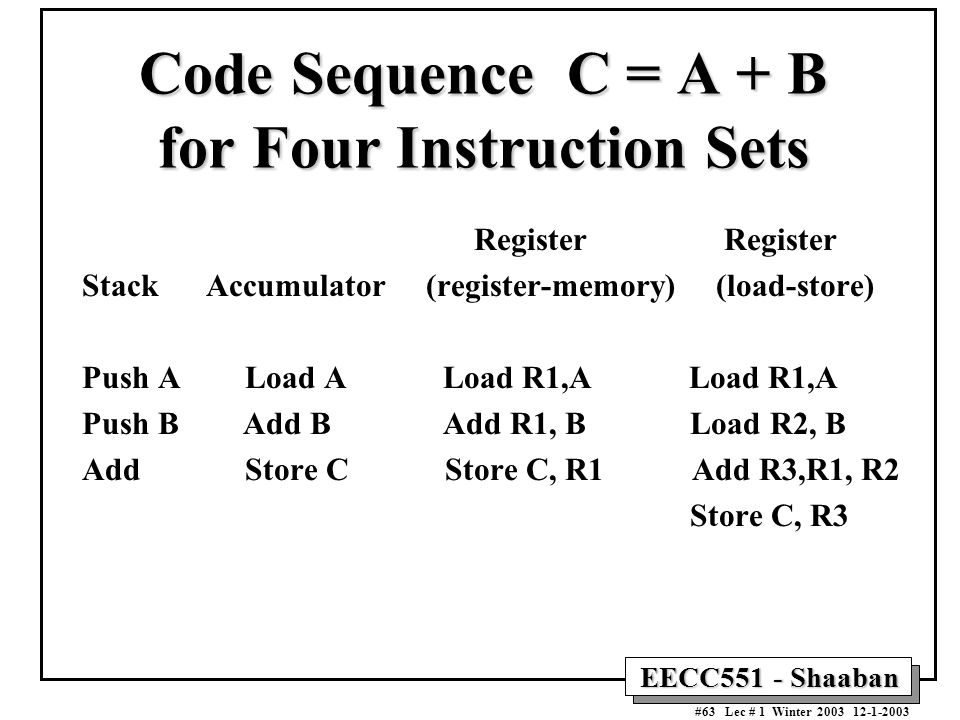 Code Sequence C = A + B for Four Instruction Sets