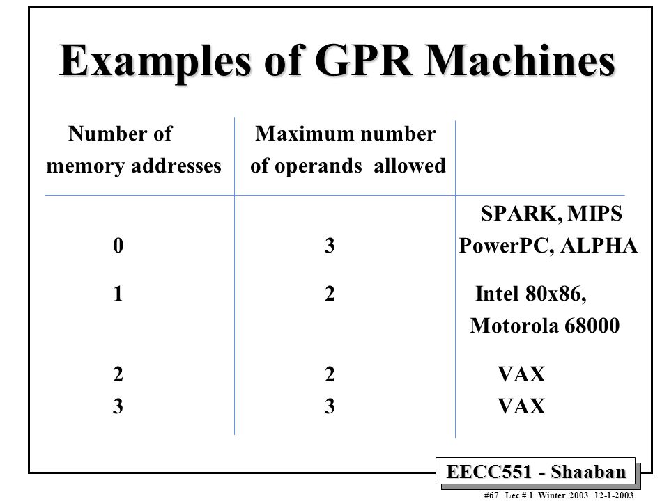 Examples of GPR Machines