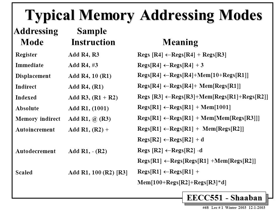 Typical Memory Addressing Modes