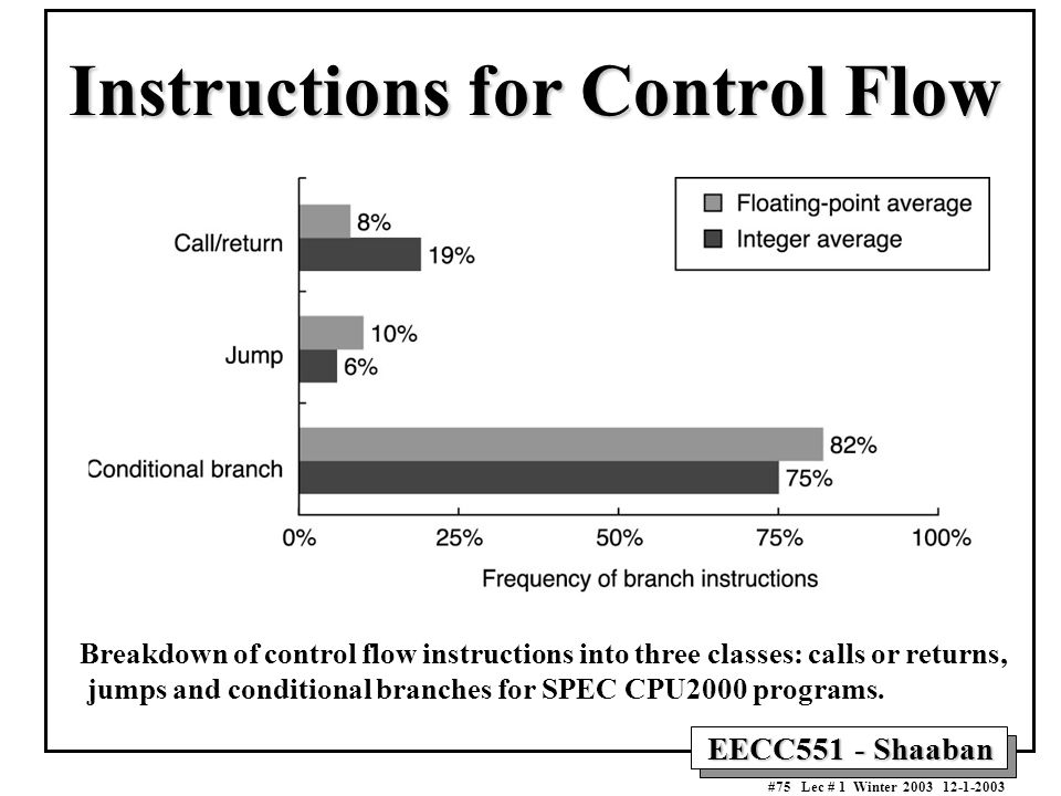 Instructions for Control Flow