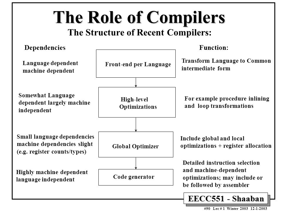 The Structure of Recent Compilers: