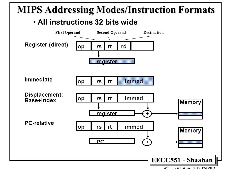 MIPS Addressing Modes/Instruction Formats
