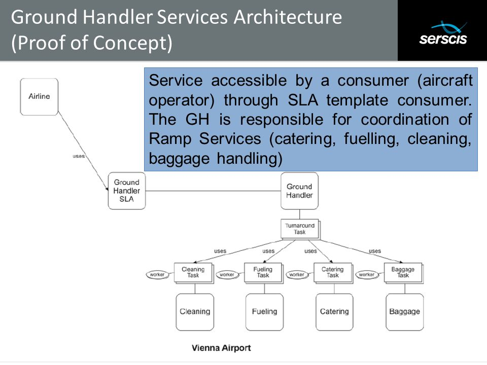 Ground Handler Services Architecture (Proof of Concept)