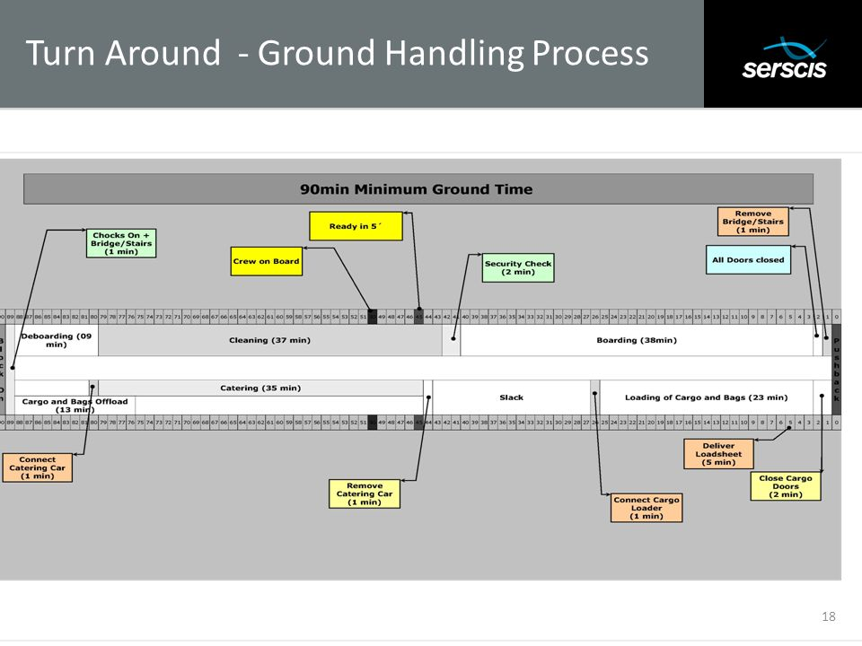 Turn Around - Ground Handling Process