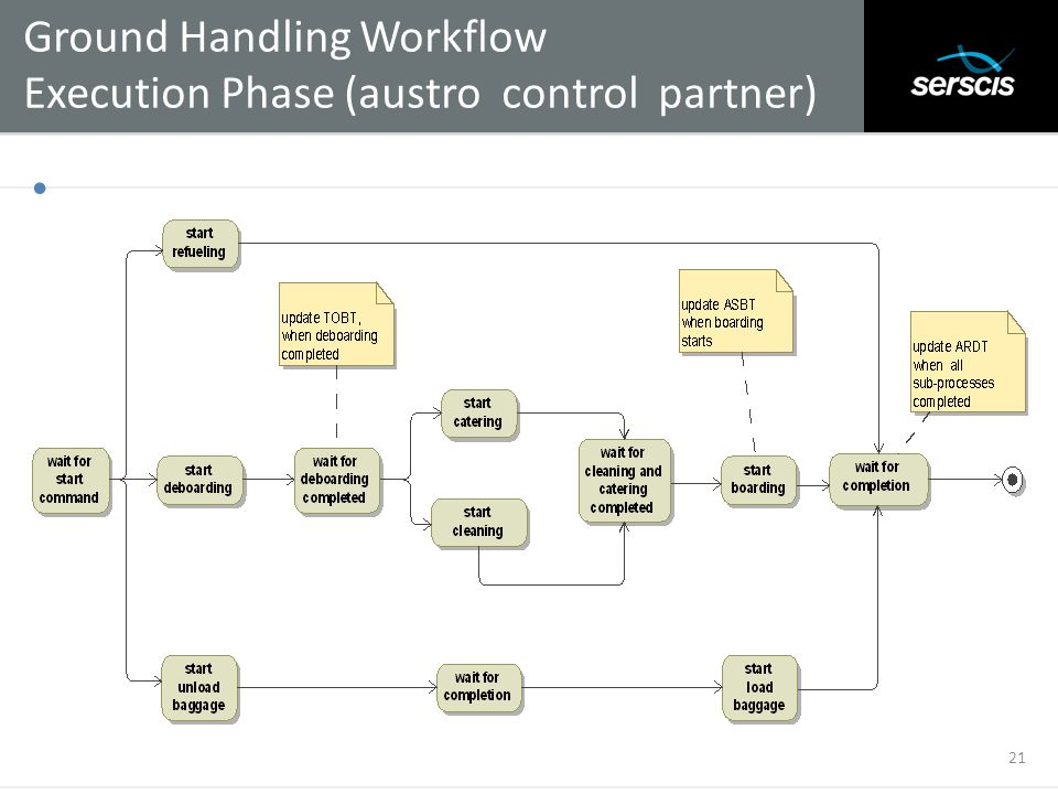 Ground Handling Workflow Execution Phase (austro control partner)