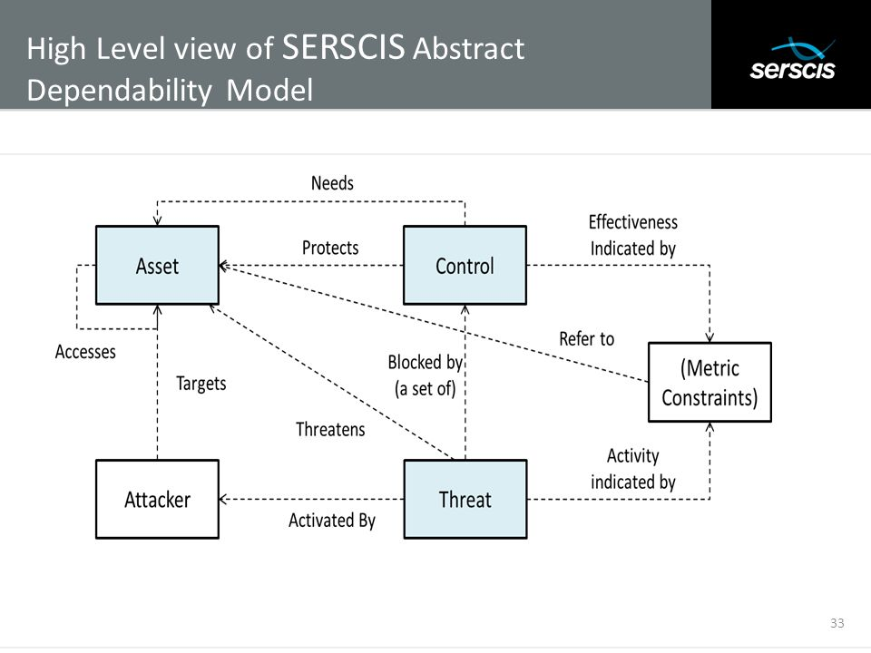 High Level view of SERSCIS Abstract Dependability Model