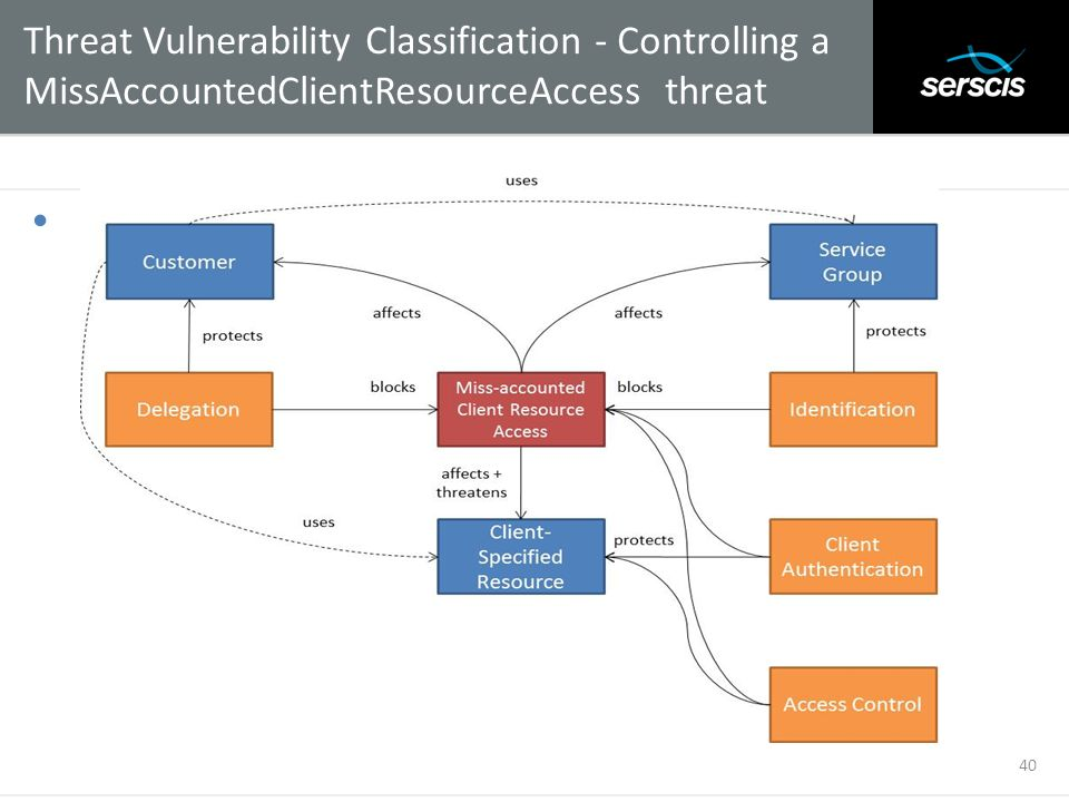 Threat Vulnerability Classification - Controlling a MissAccountedClientResourceAccess threat
