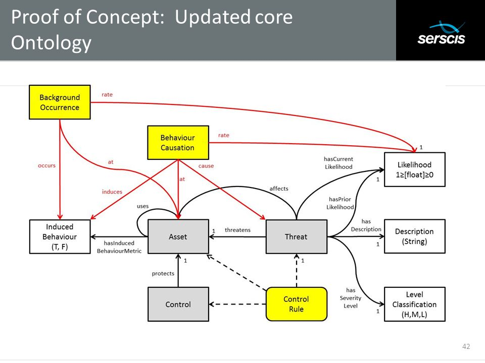 Proof of Concept: Updated core Ontology