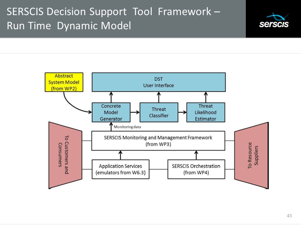 SERSCIS Decision Support Tool Framework – Run Time Dynamic Model