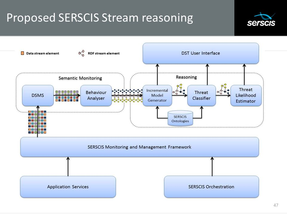 Proposed SERSCIS Stream reasoning