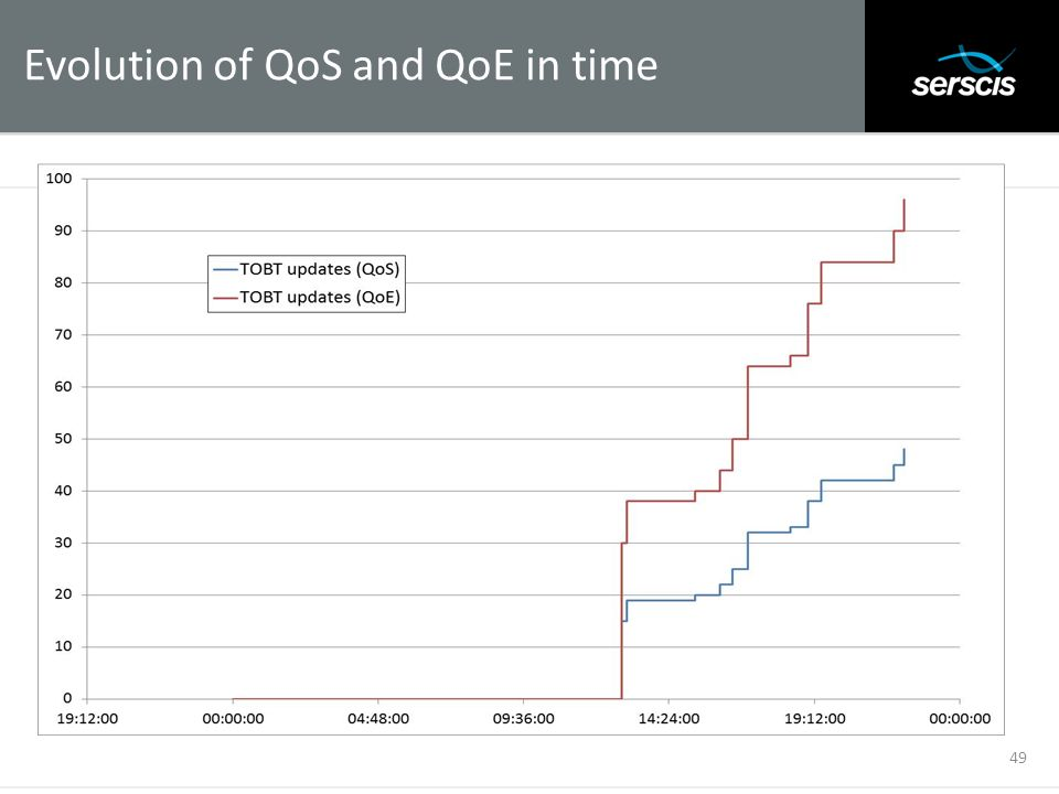 Evolution of QoS and QoE in time