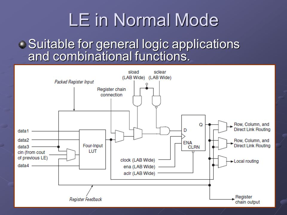 LE in Normal Mode Suitable for general logic applications and combinational functions.