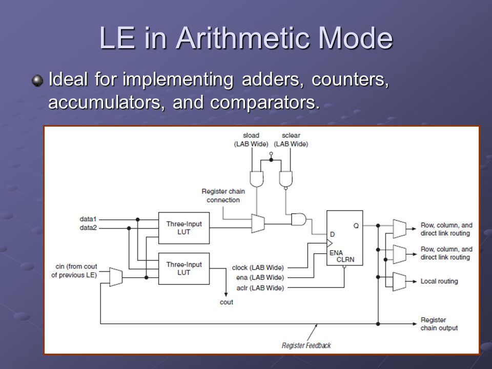 LE in Arithmetic Mode Ideal for implementing adders, counters, accumulators, and comparators.