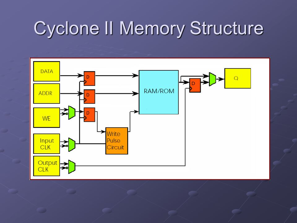 Cyclone II Memory Structure