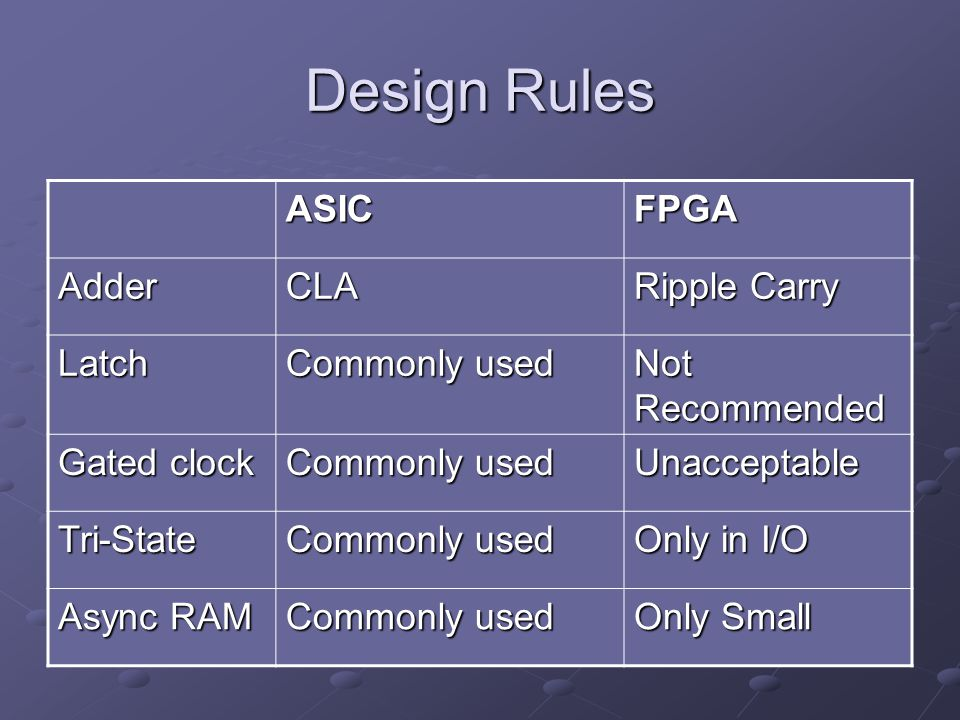 Design Rules ASIC FPGA Adder CLA Ripple Carry Latch Commonly used