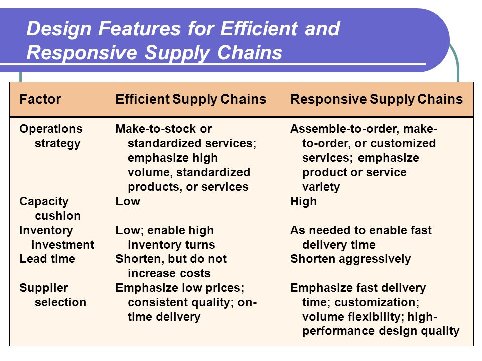 Supply-Chain Management - ppt video online download