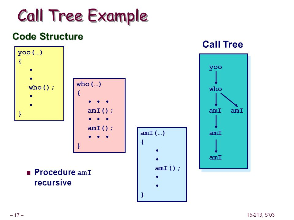 Call Tree Example Code Structure Call Tree Procedure amI recursive
