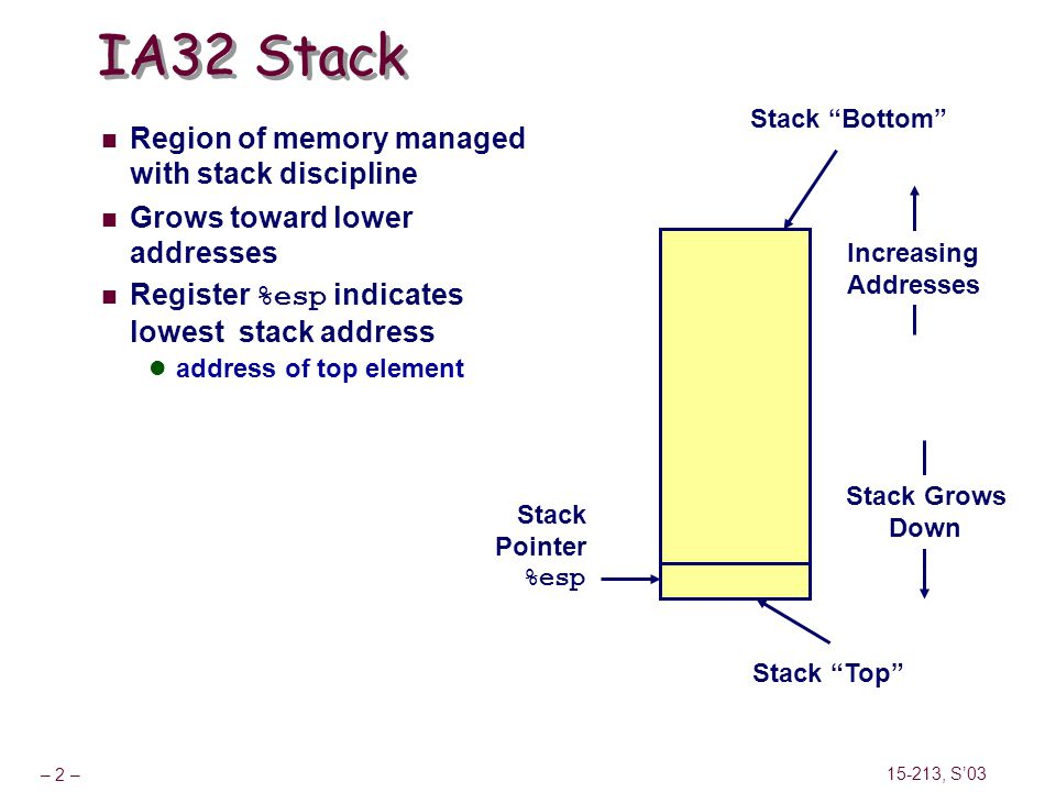 IA32 Stack Region of memory managed with stack discipline