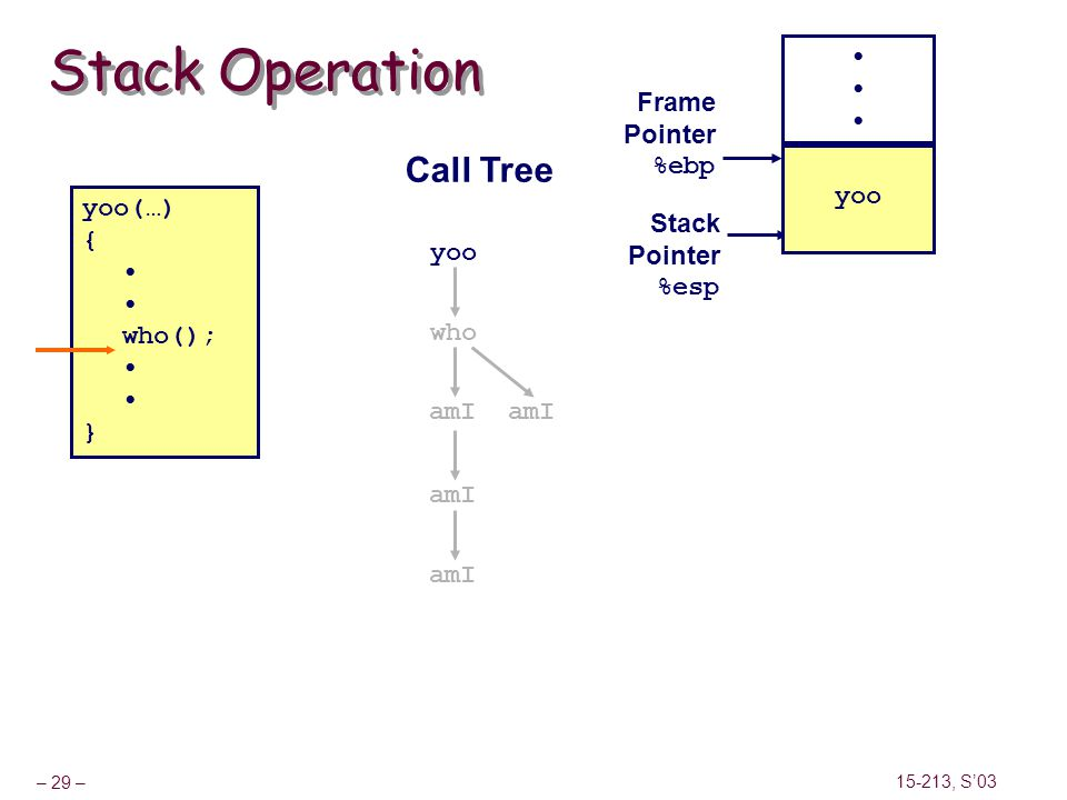 Stack Operation Call Tree • Frame Pointer %ebp yoo yoo(…) { • who(); }