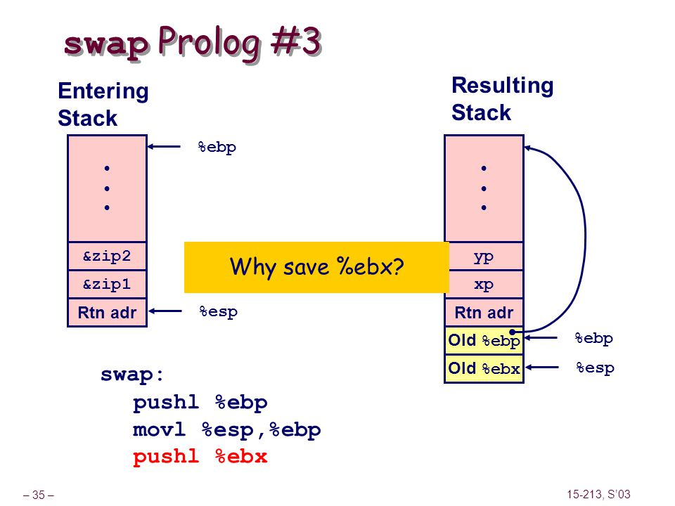 swap Prolog #3 Resulting Entering Stack Stack Why save %ebx swap: