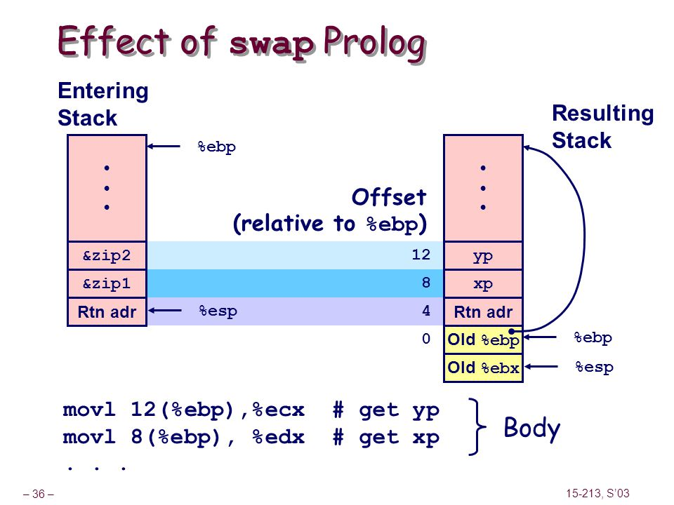 Effect of swap Prolog Body Entering Stack Resulting Stack Offset