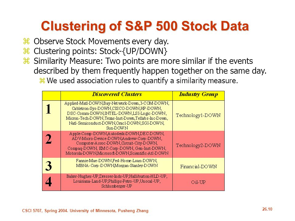 Clustering of S&P 500 Stock Data