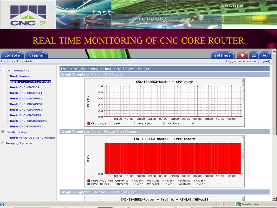 REAL TIME MONITORING OF CNC CORE ROUTER