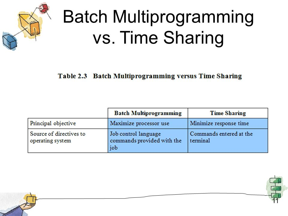 Batch Multiprogramming vs. Time Sharing