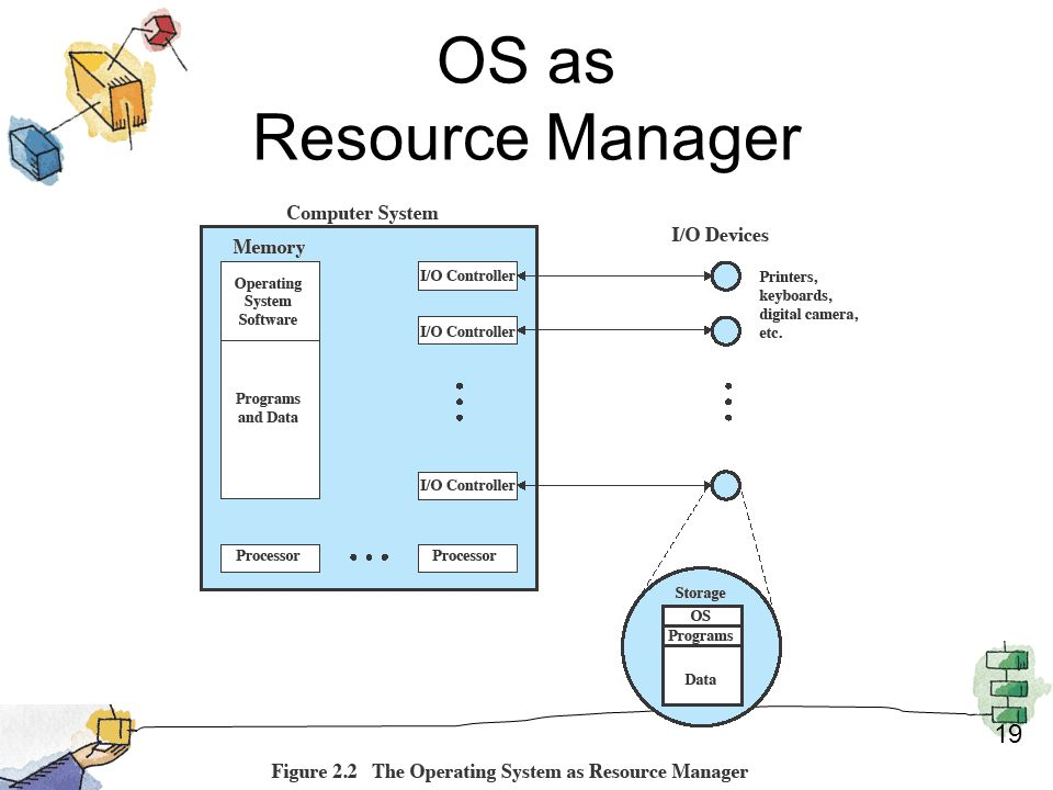 OS as Resource Manager 19